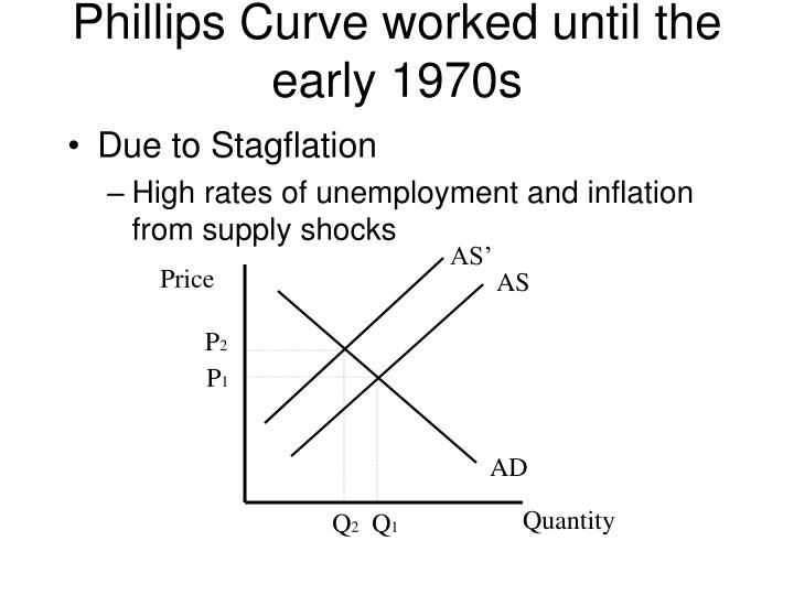 Phillips Curve worked until the early 1970s