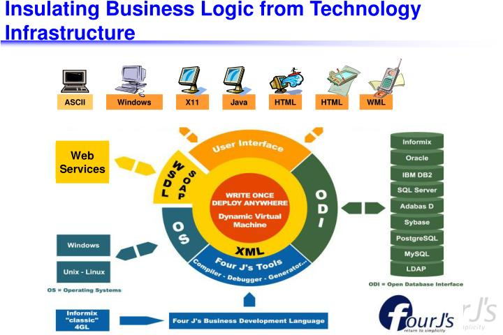 Insulating Business Logic from Technology Infrastructure