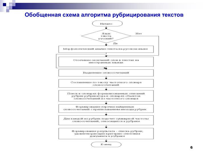Обобщенная схема алгоритма рубрицирования текстов
