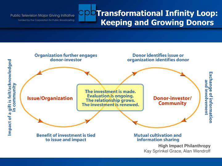 Transformational Infinity Loop: