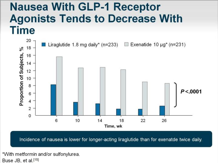 Nausea With GLP-1 Receptor Agonists Tends to Decrease With Time