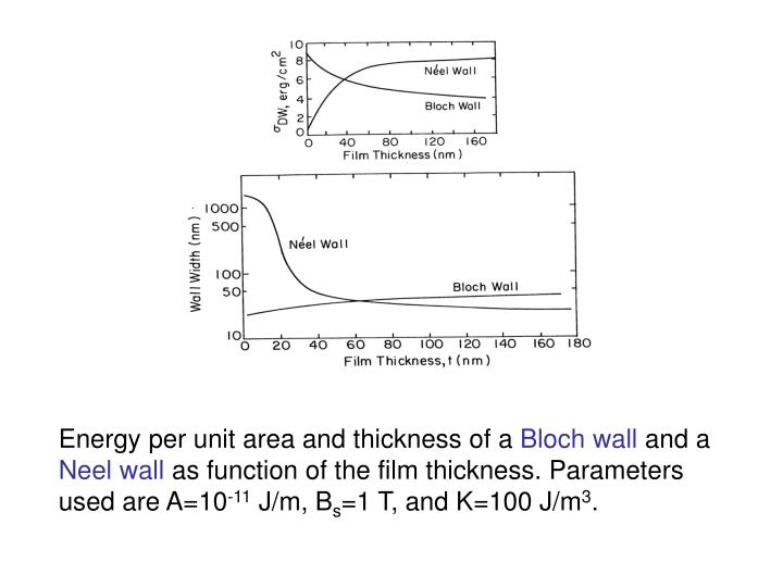 Energy per unit area and thickness of a