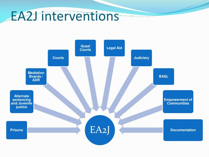 EA2J interventions
