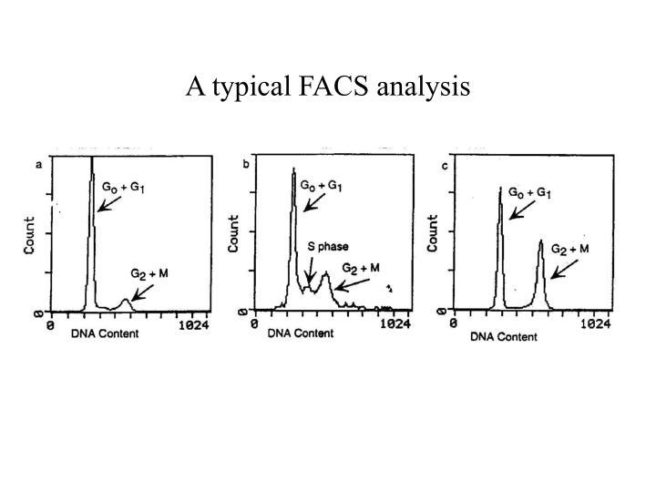 A typical FACS analysis