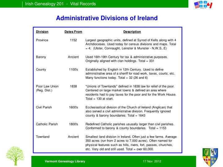 Administrative Divisions of Ireland