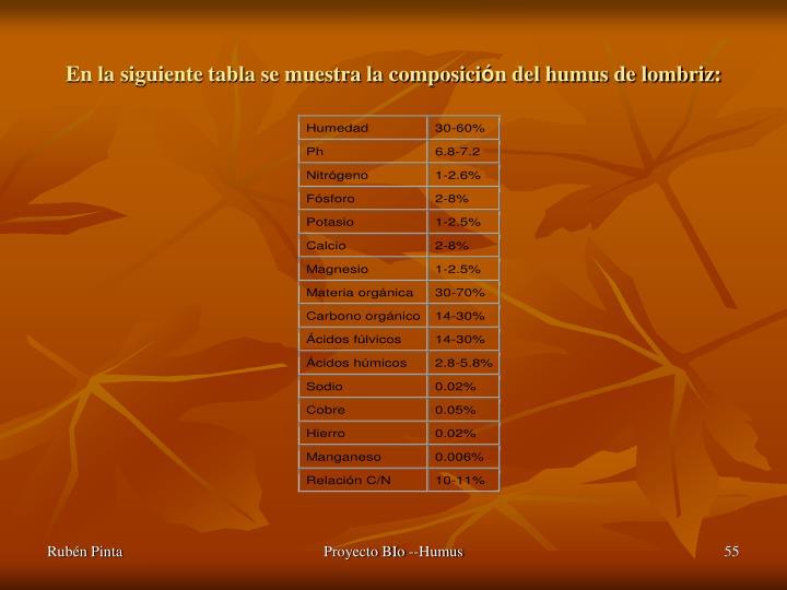 En la siguiente tabla se muestra la composici