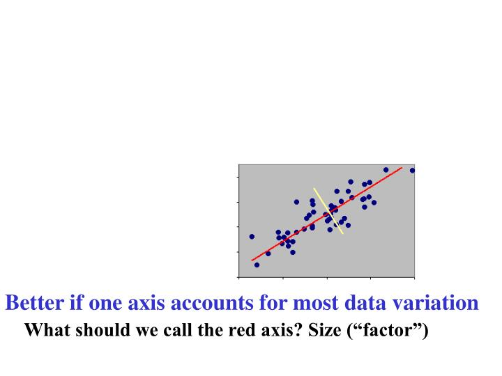 Better if one axis accounts for most data variation