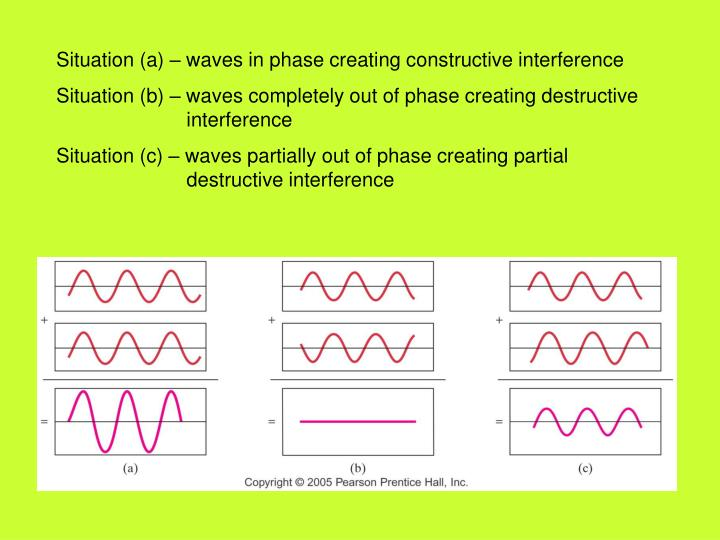 Situation (a) – waves in phase creating constructive interference