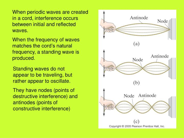 When periodic waves are created in a cord, interference occurs between initial and reflected waves.