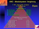 anc modulsystem verg tung1