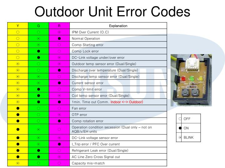 Outdoor Unit Error Codes