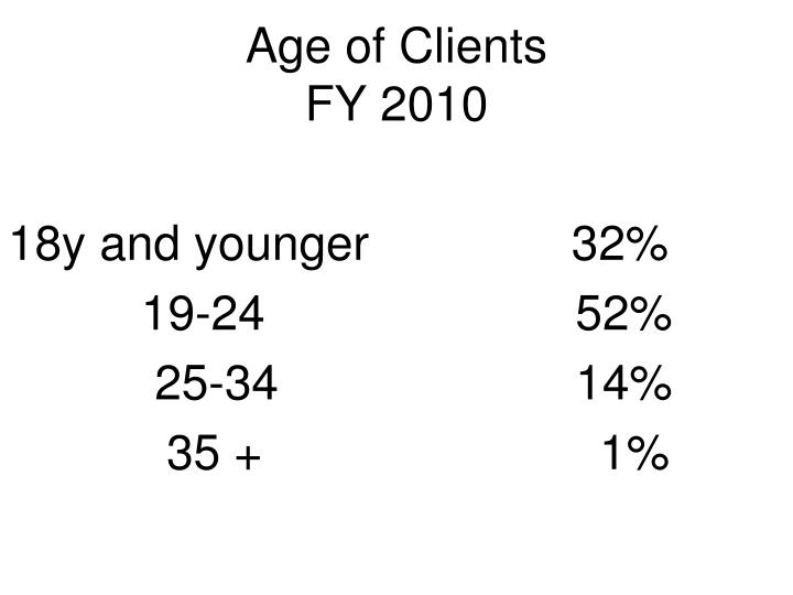 Age of Clients