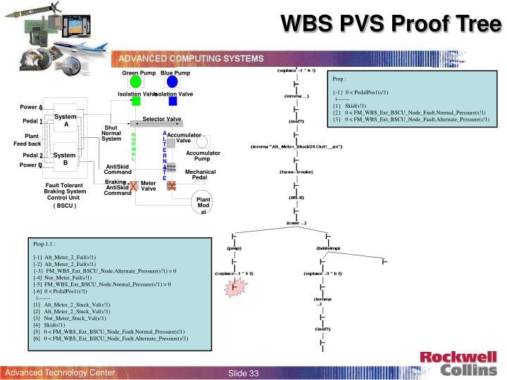 WBS PVS Proof Tree