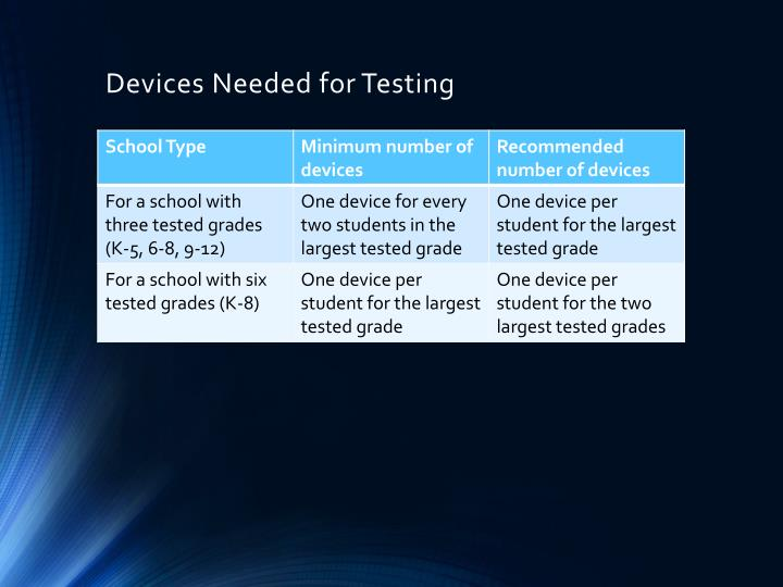 Devices Needed for Testing