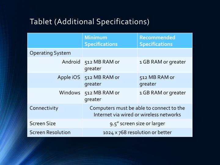 Tablet (Additional Specifications)