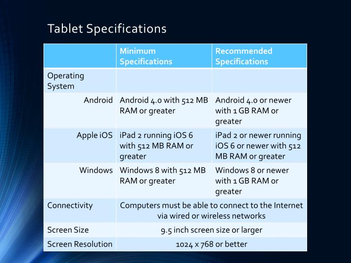 Tablet Specifications