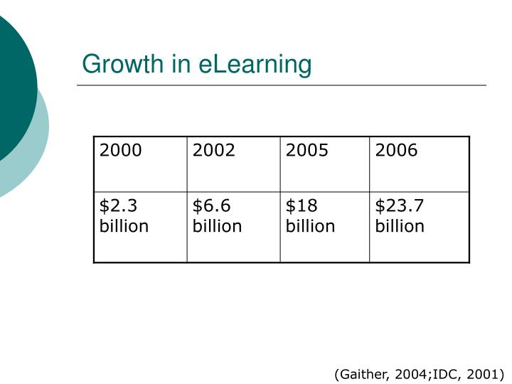 Growth in eLearning