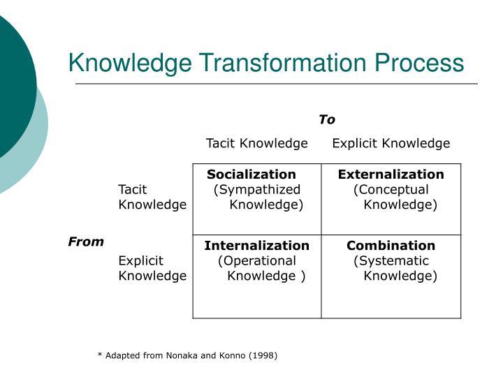 Knowledge Transformation Process