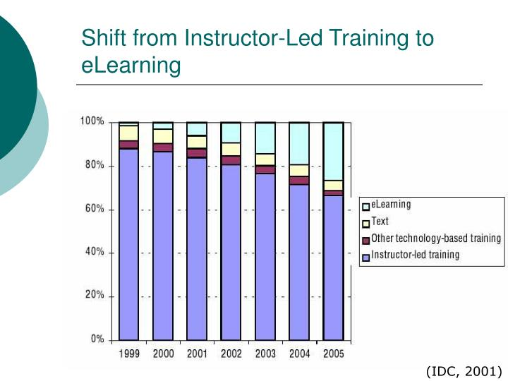 Shift from Instructor-Led Training to eLearning
