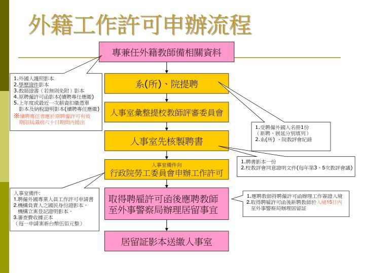 外籍工作許可申辦流程