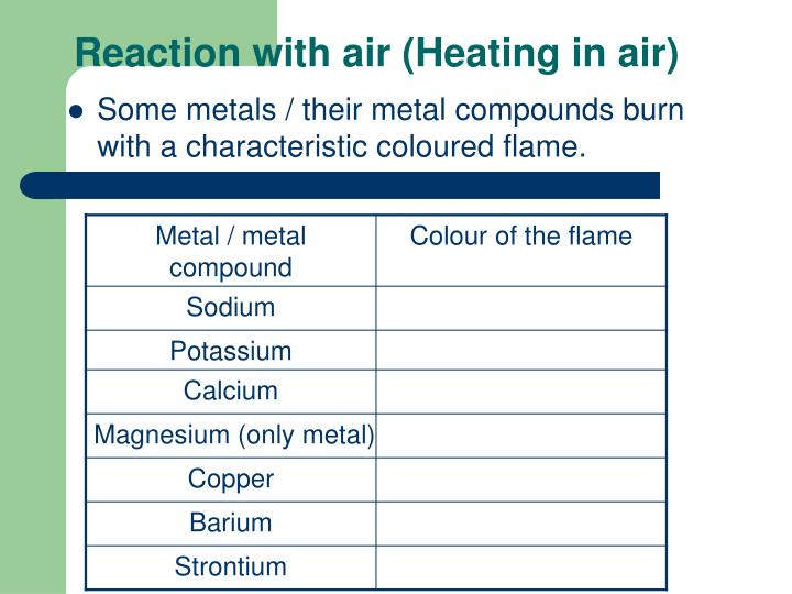 Reaction with air (Heating in air)