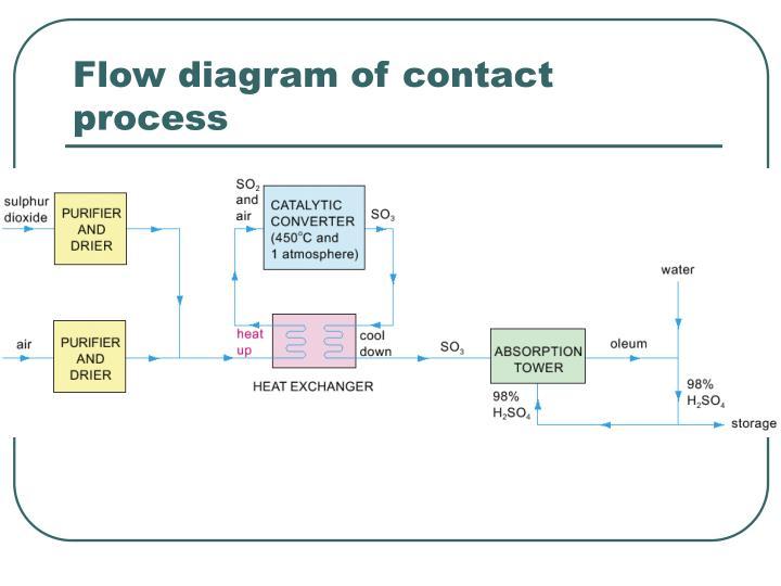 Flow diagram of contact process