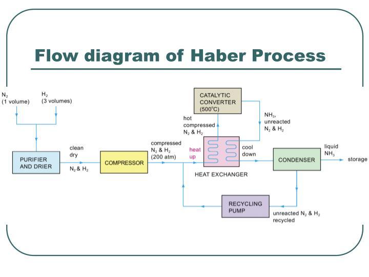 Flow diagram of Haber Process