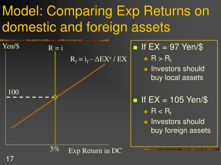 Model: Comparing Exp Returns on domestic and foreign assets