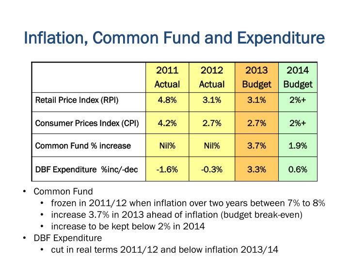 Inflation, Common Fund and Expenditure
