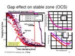 gap effect on stable zone ocs