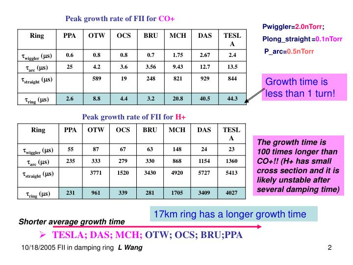 Peak growth rate of FII for