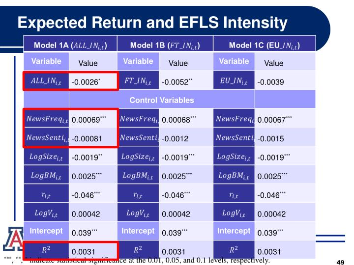 Expected Return and EFLS Intensity