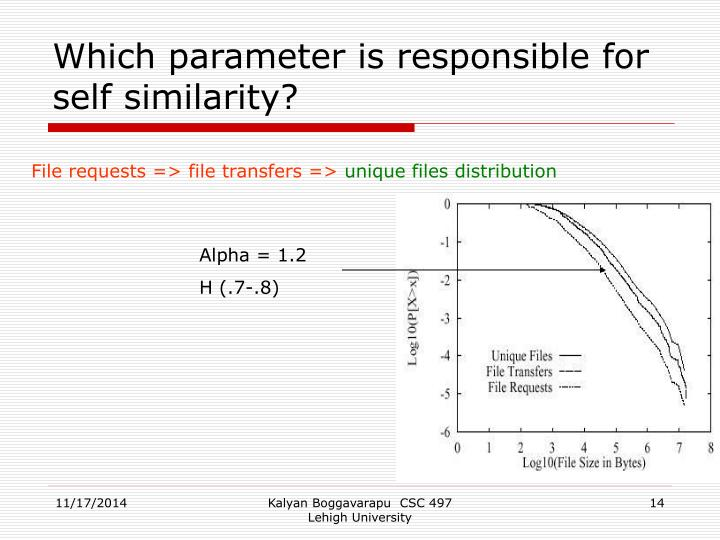 Which parameter is responsible for self similarity?