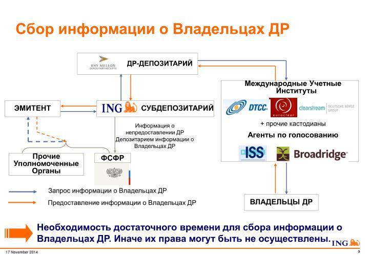 Сбор информации о Владельцах ДР