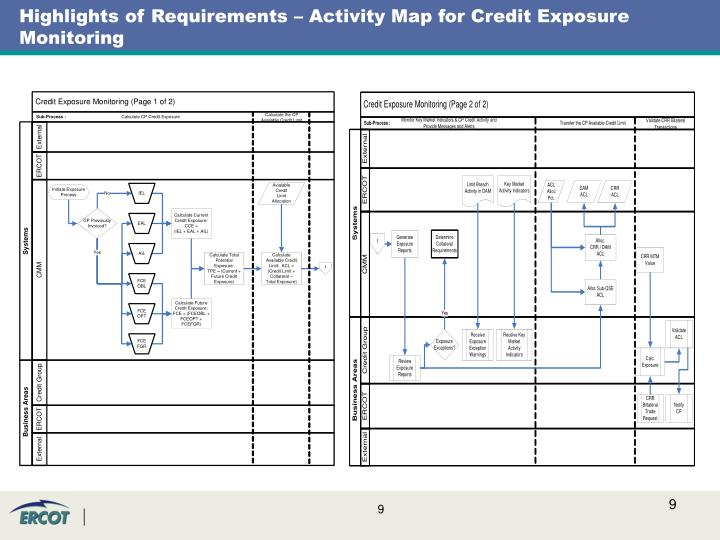 Highlights of Requirements – Activity Map for Credit Exposure Monitoring