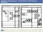 highlights of requirements activity map for credit exposure monitoring