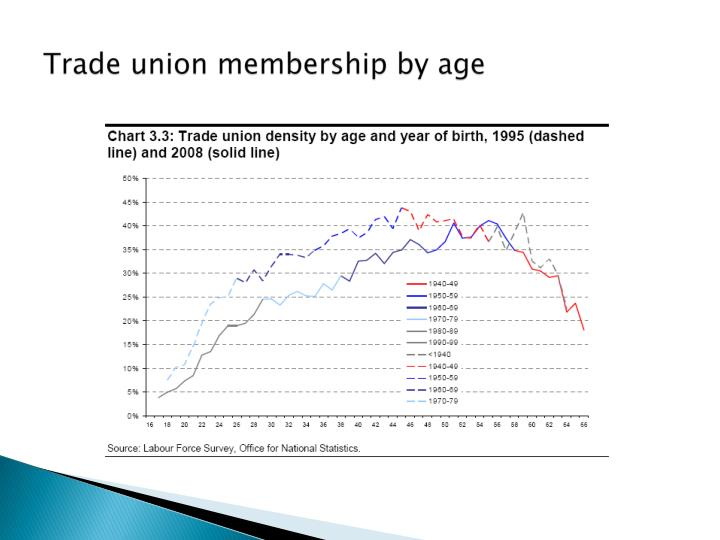 Trade union membership by age