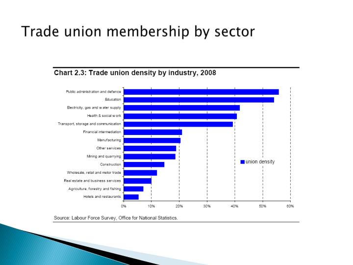 Trade union membership by sector