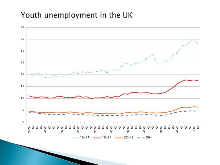Youth unemployment in the uk