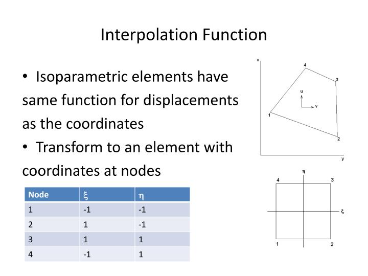 Interpolation Function
