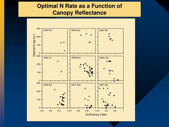 Optimal N Rate as a Function of