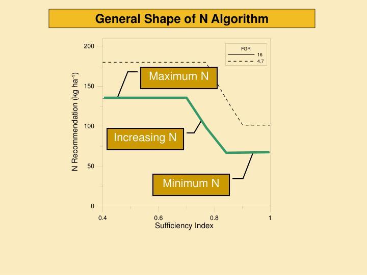 General Shape of N Algorithm
