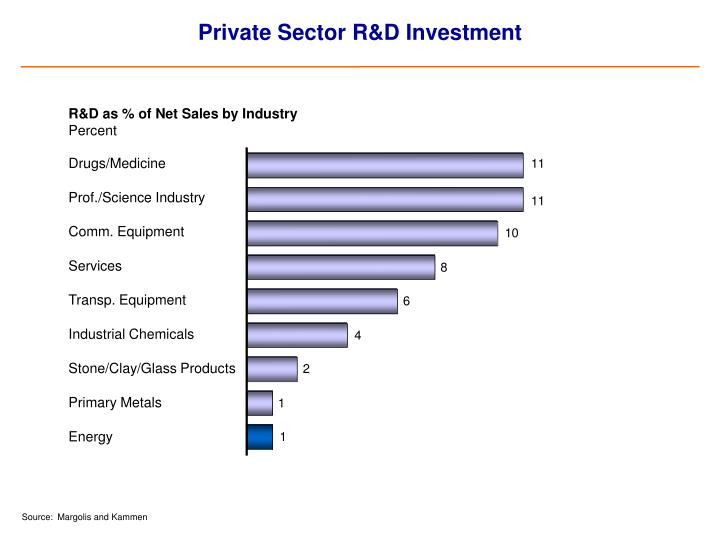 Private Sector R&D Investment