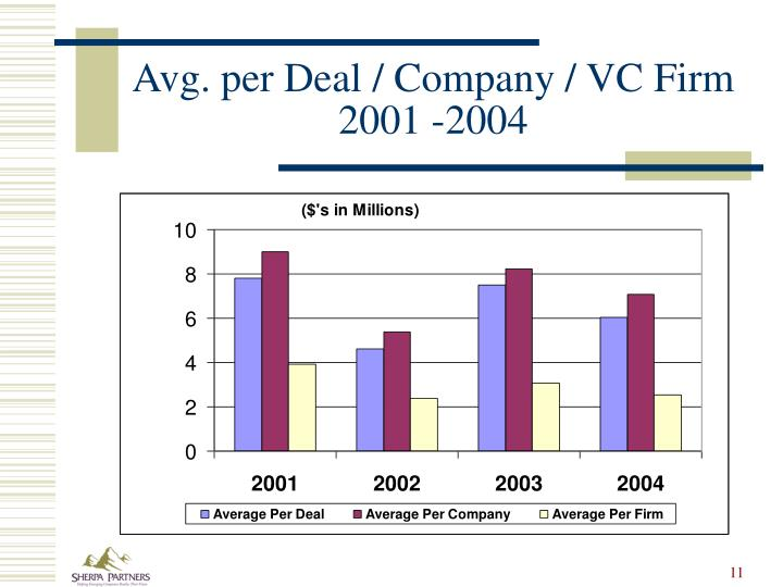 Avg. per Deal / Company / VC Firm