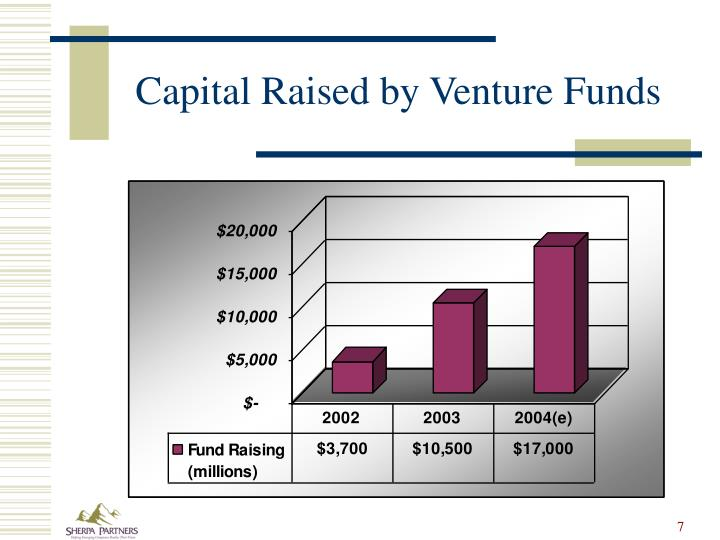 Capital Raised by Venture Funds