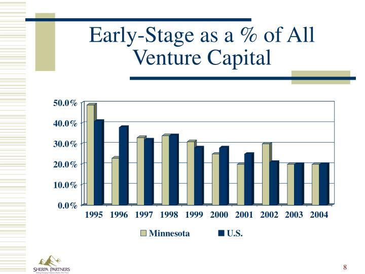Early-Stage as a % of All Venture Capital