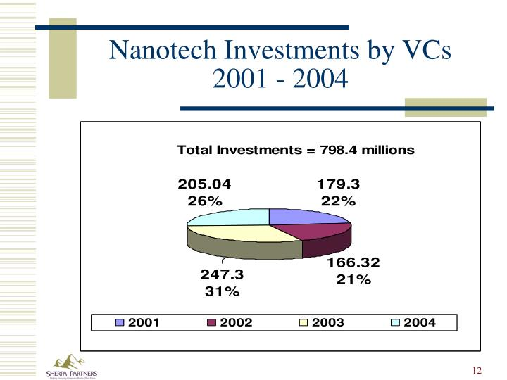 Nanotech Investments by VCs