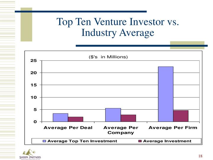 Top Ten Venture Investor vs.