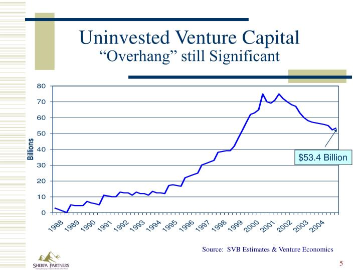 Uninvested Venture Capital