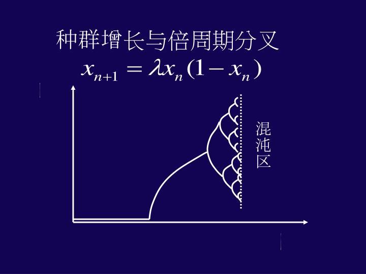 种群增长与倍周期分叉